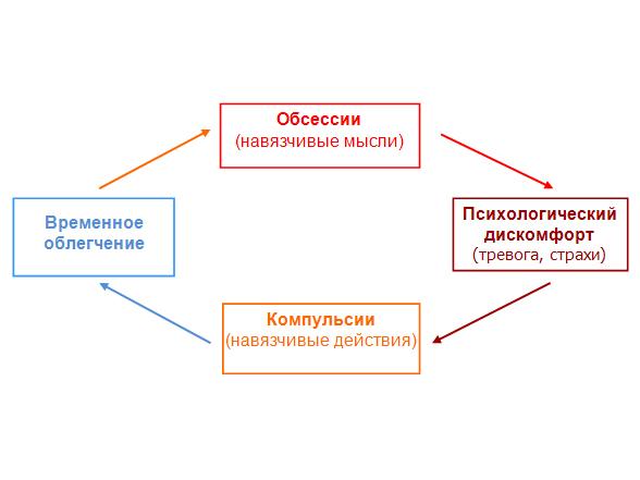 Схема навязчивых состояний
