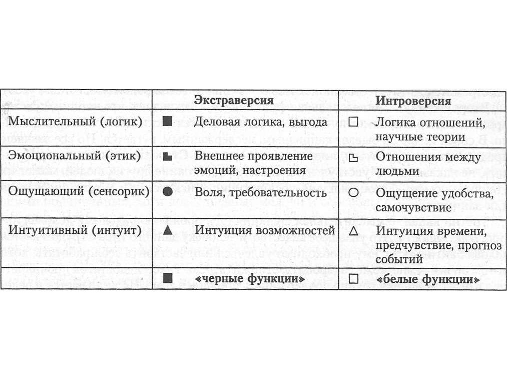 Типологическая модель Юнга
