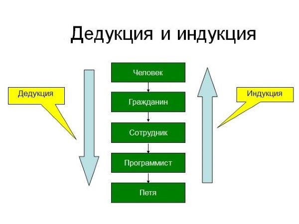 Принцип дедукции и индукции