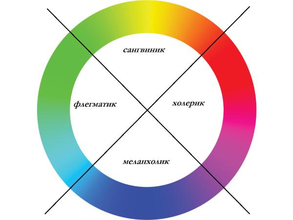Определение характера по цвету