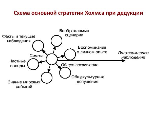 Схема основной стратегии Холмса при дедукции