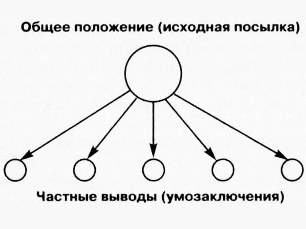 Логическая схема одноступенчатого дедуктивного умозаключения