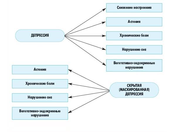 Клинические симптомы депрессии