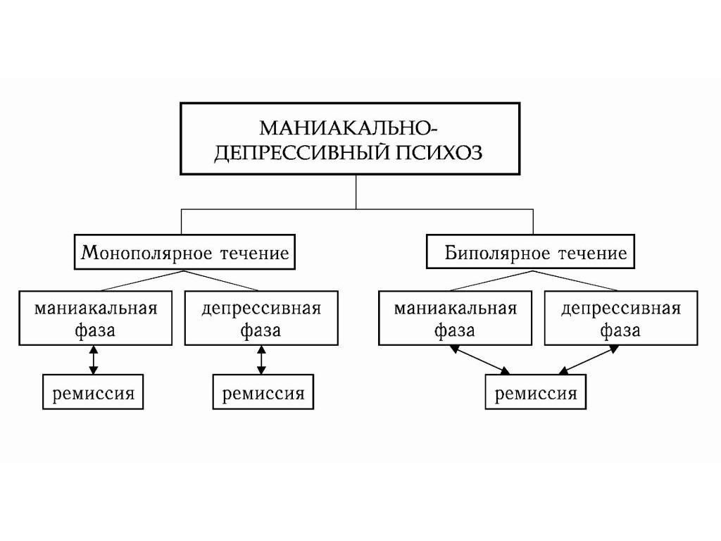 Классификация маниакально депрессивного психоза