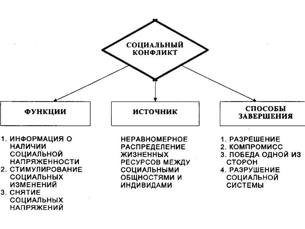 Классификация социального конфликта