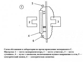 Схема обстановки в лаборатории