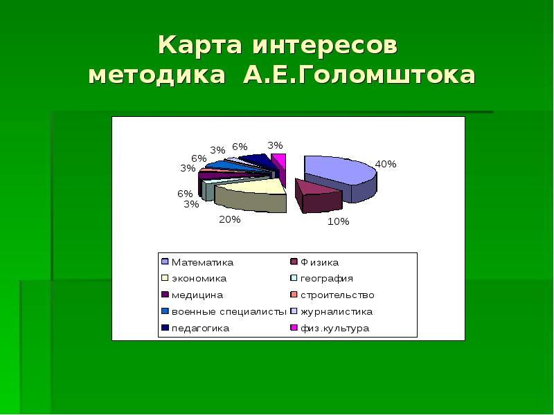 Статистика по карте интересов