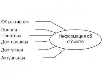 Критерии информации для составления объективного мнения