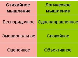 Особенности логики