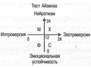 Оценка теста Айзенка
