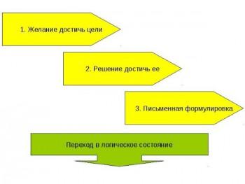Подготовка к логическому мышлению