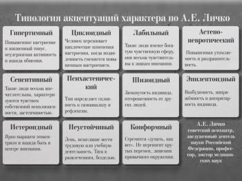 Типология акцентуаций характера по Личко