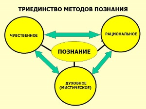 Триединство методов познания